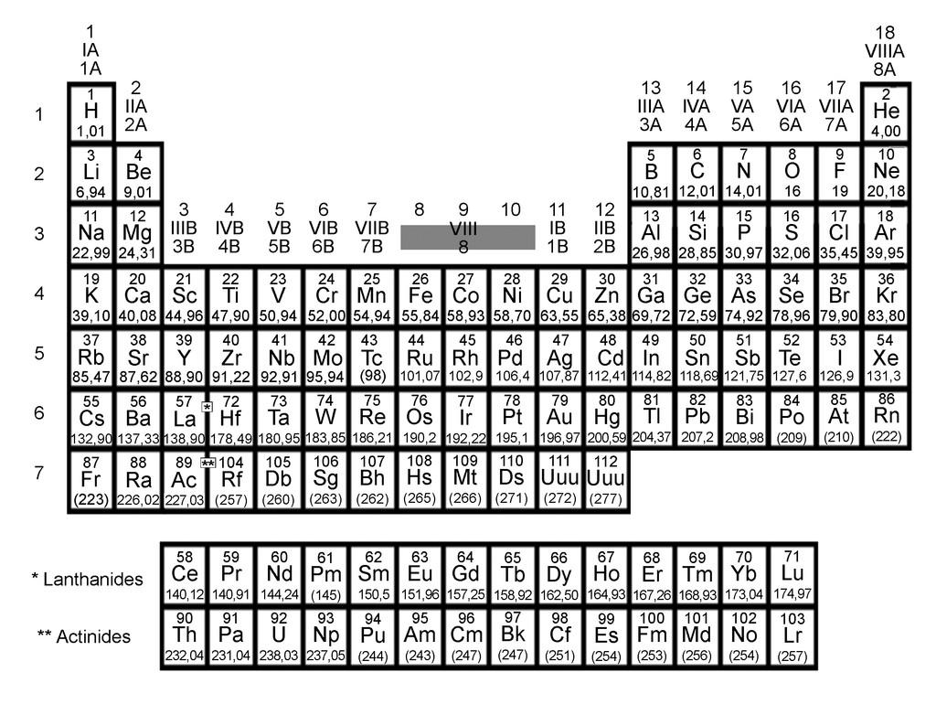 Tableau p riodique des l ments chimiques pictures for Tableau periodique