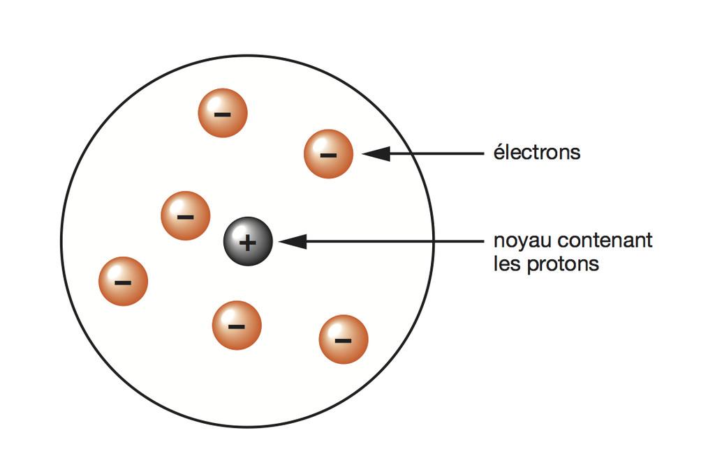 Modèle atomique de Rutherford   Le monde en images