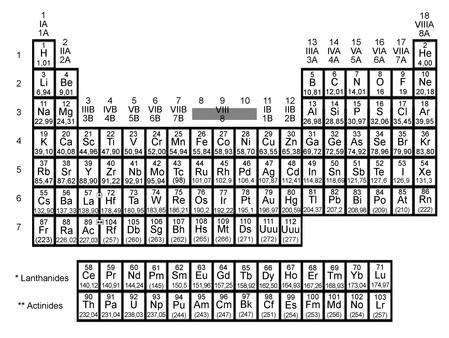Tableau p riodique des l ments chimiques le monde en images for N tableau periodique