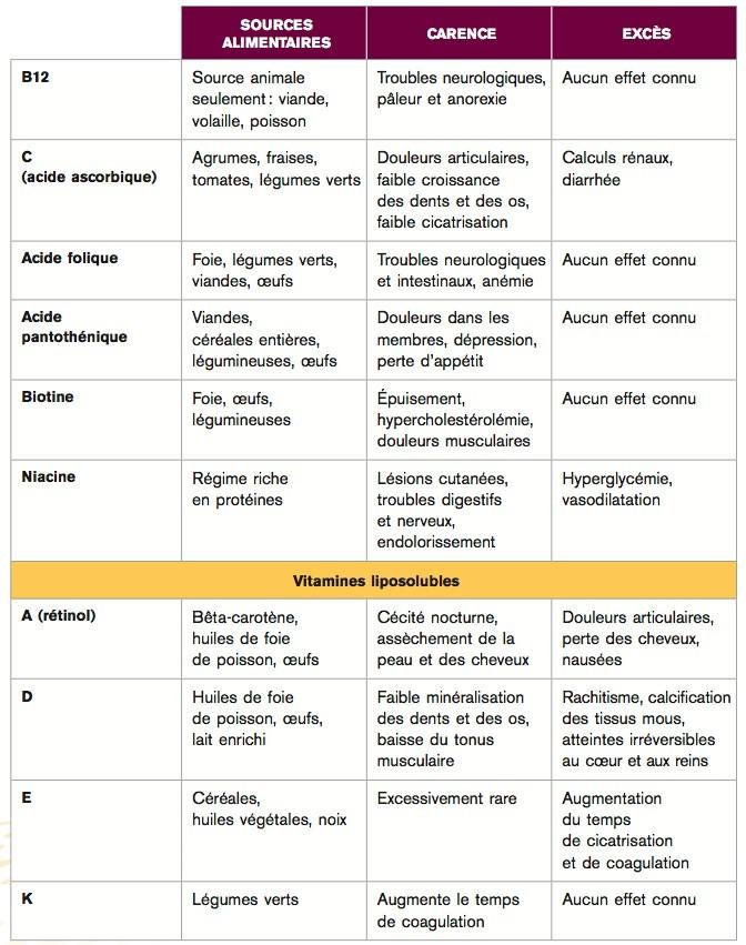Carences Et Exces En Vitamines Le Monde En Images
