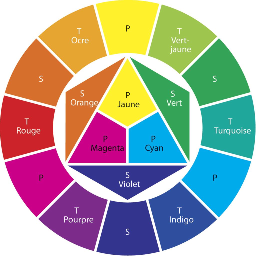 cercle chromatique figure 2 5 le monde en images. Black Bedroom Furniture Sets. Home Design Ideas